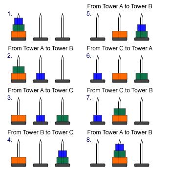 tower of hanoi algorithm recursive relationship